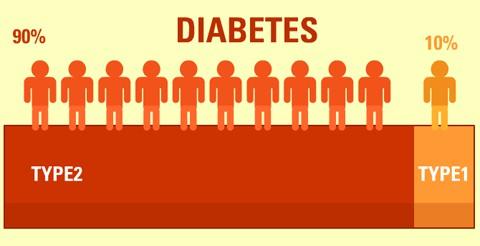 Diabetes-destroyer Easy Diabetes Cure - Even a Newbie Can Do It